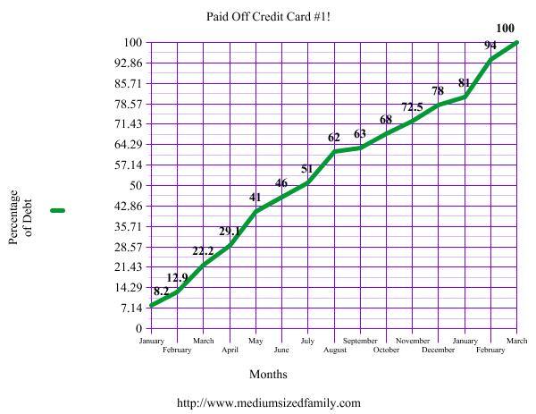 how to pay off credit card debt when you& 39