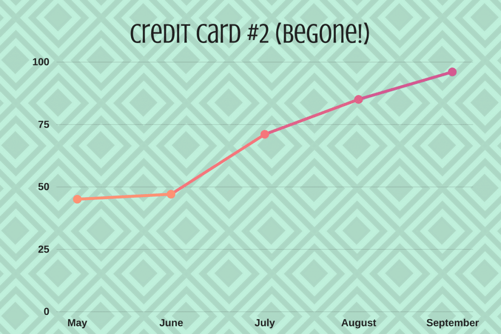 Our credit card debt payoff chart