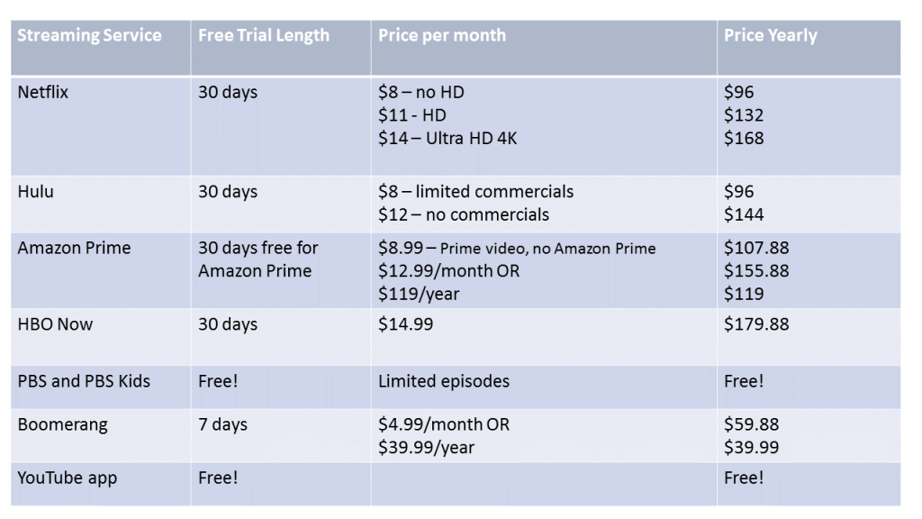 On Demand options for getting rid of cable